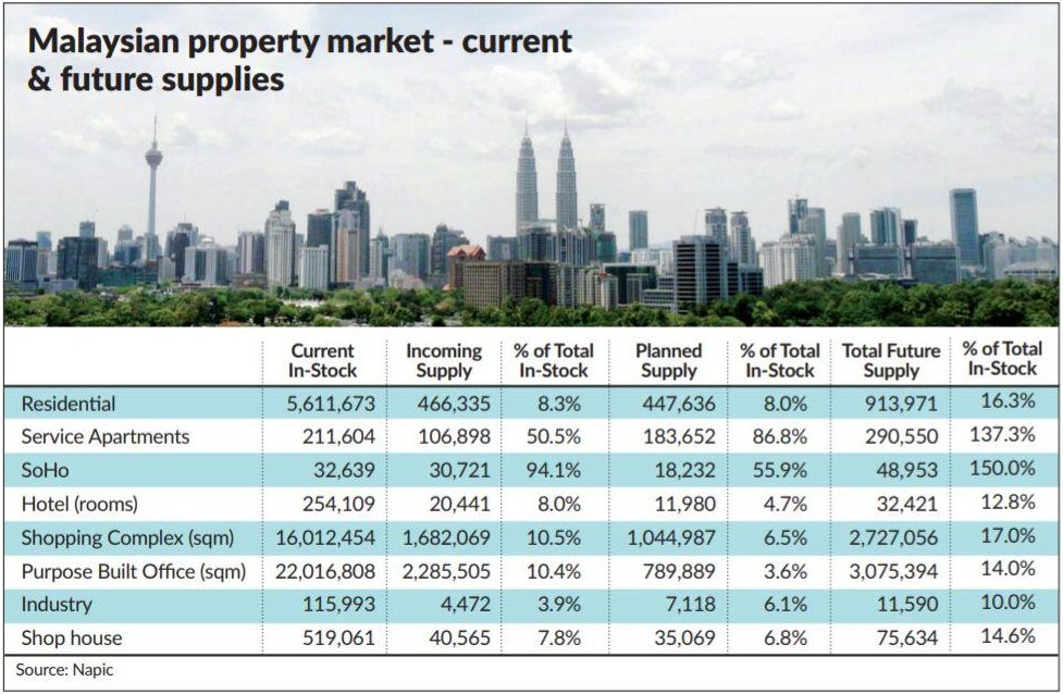Malaysian Property Market - Current & Future Supplies